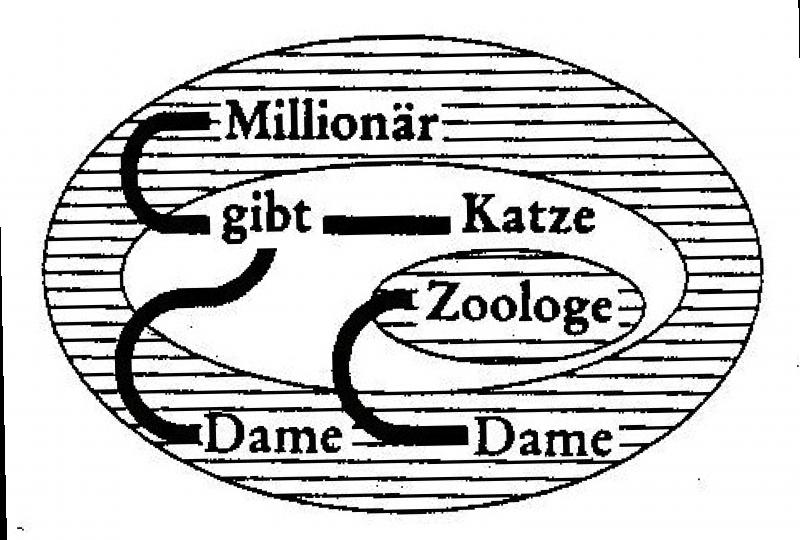Abbildung 23, In: Charles S. Peirce, Semiotische Schriften. Band 3: 1906 - 1913, Frankfurt am Main: Suhrkamp 2000